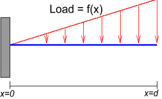 load rebalancing the distributed file on Number of chunks by load rebalancing algorithm keywords— load rebalance, distributed file system, load balance i introduction.